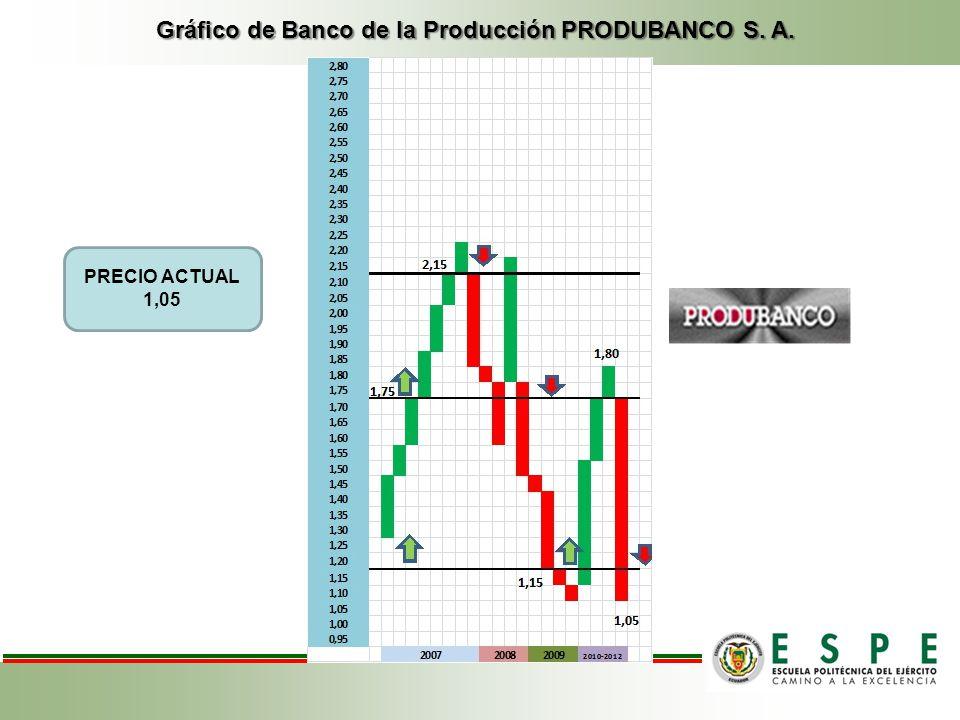Gráfico de Banco de la Producción PRODUBANCO S. A.