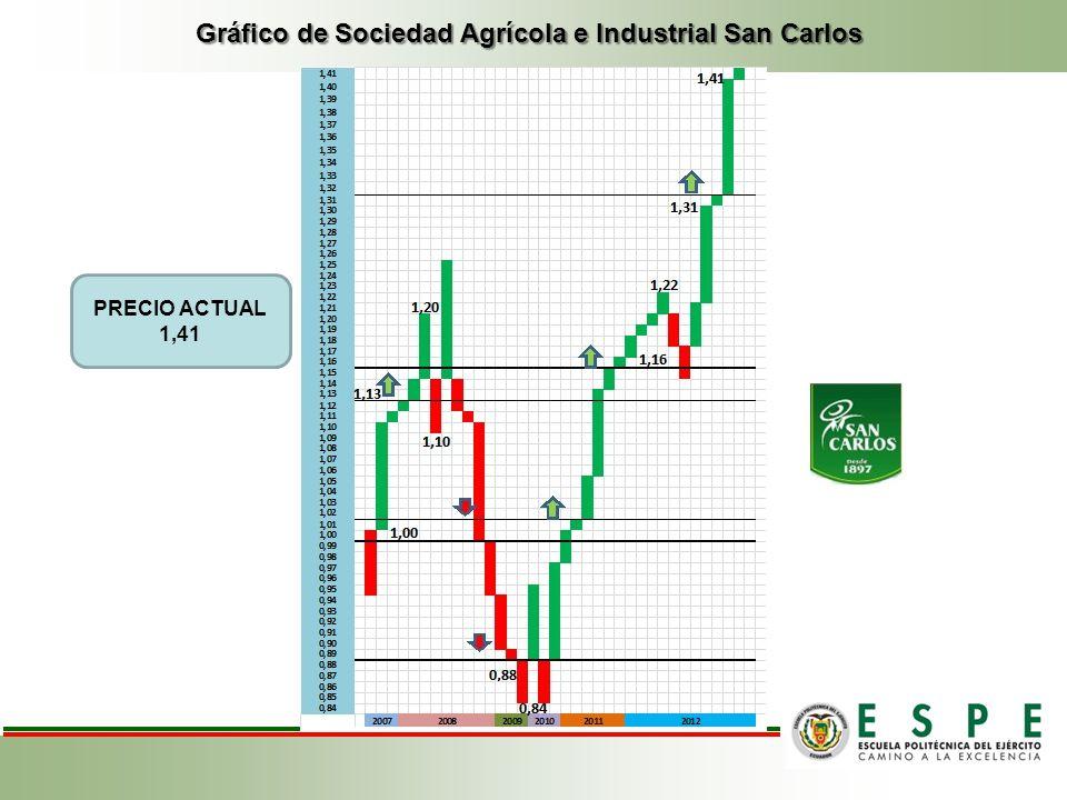 Gráfico de Sociedad Agrícola e Industrial San Carlos