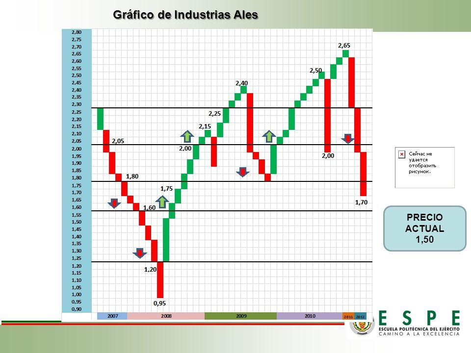 Gráfico de Industrias Ales
