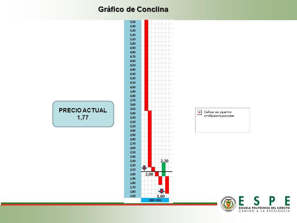 Gráfico de Conclina PRECIO ACTUAL 1,77