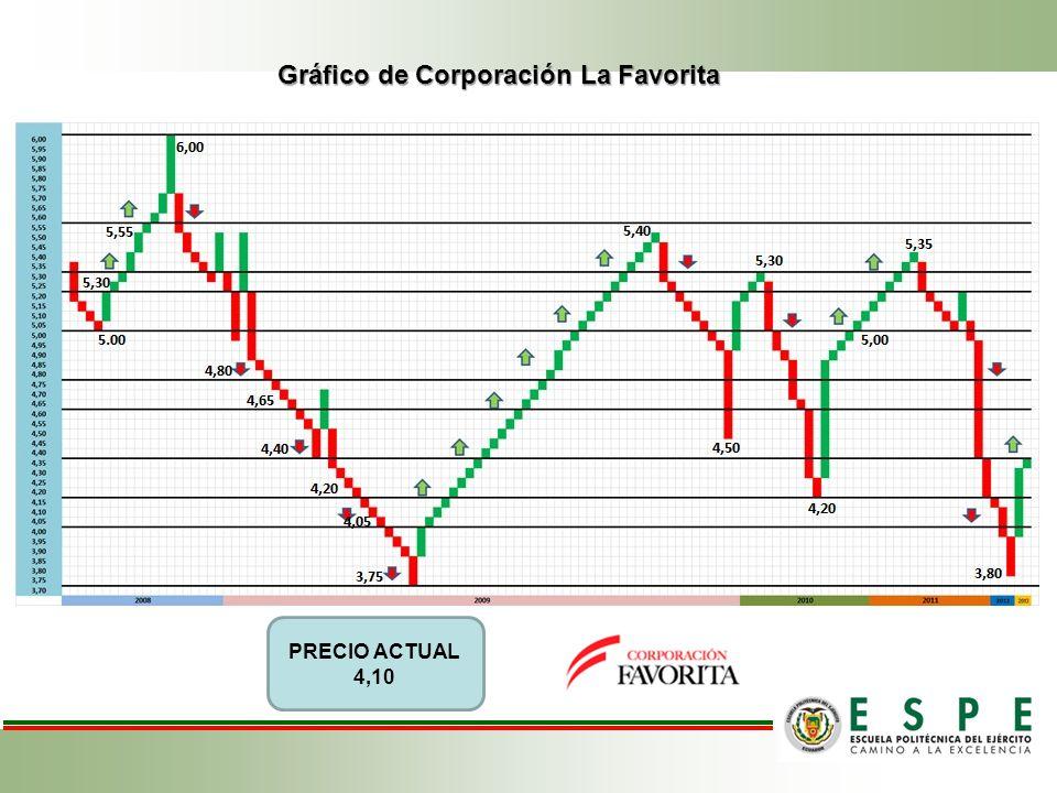 Gráfico de Corporación La Favorita