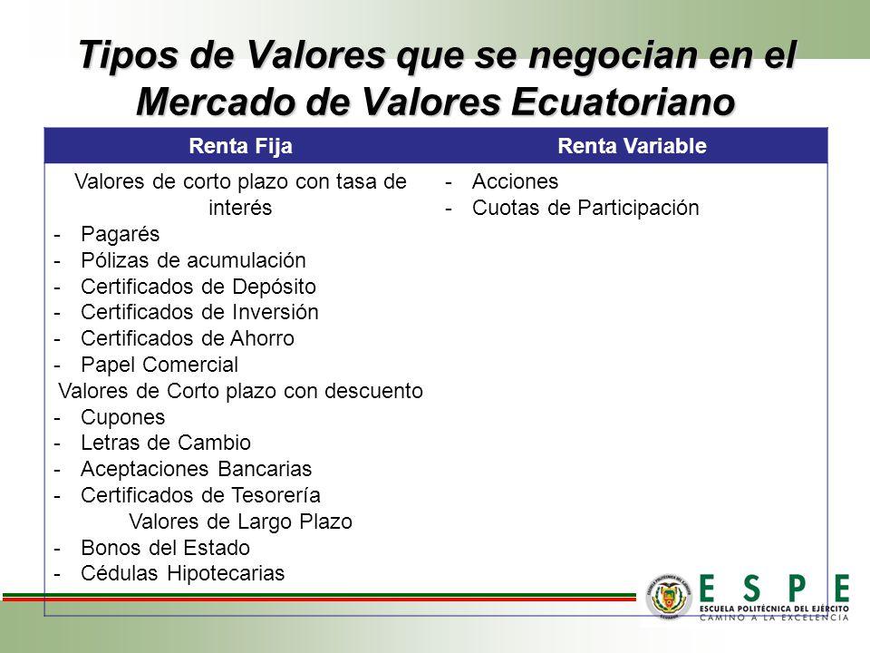 Tipos de Valores que se negocian en el Mercado de Valores Ecuatoriano
