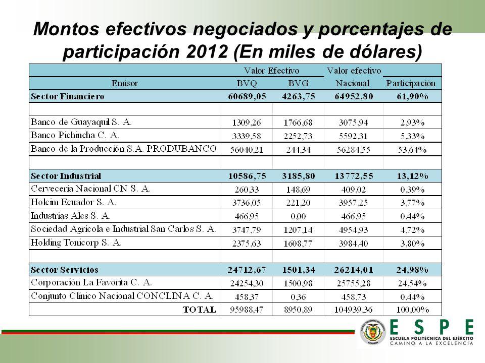 Montos efectivos negociados y porcentajes de participación 2012 (En miles de dólares)