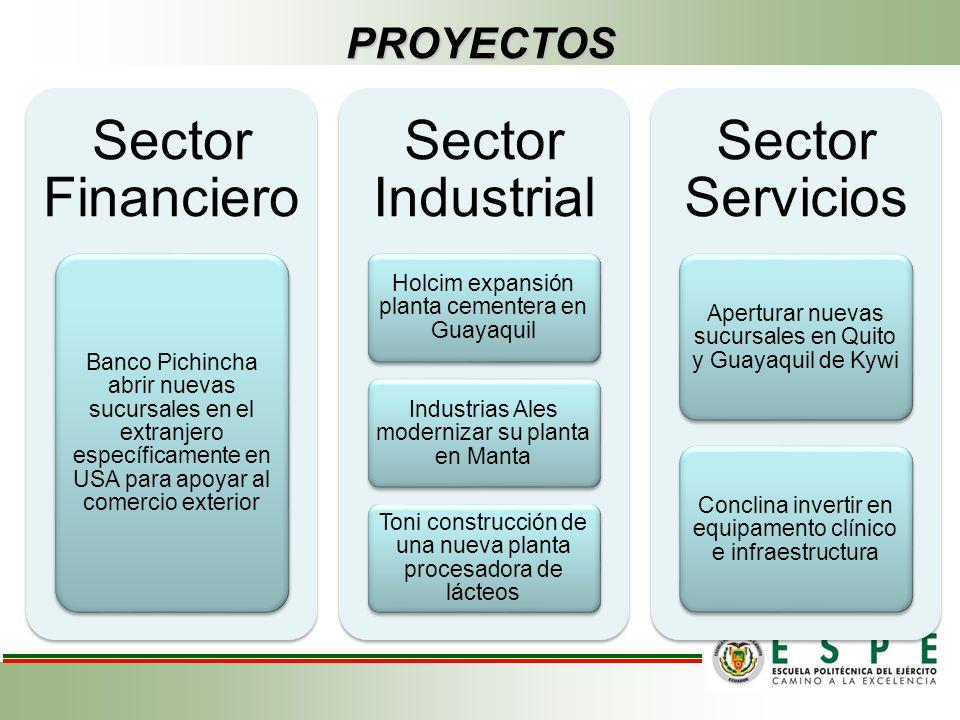 Sector Financiero Sector Industrial Sector Servicios PROYECTOS