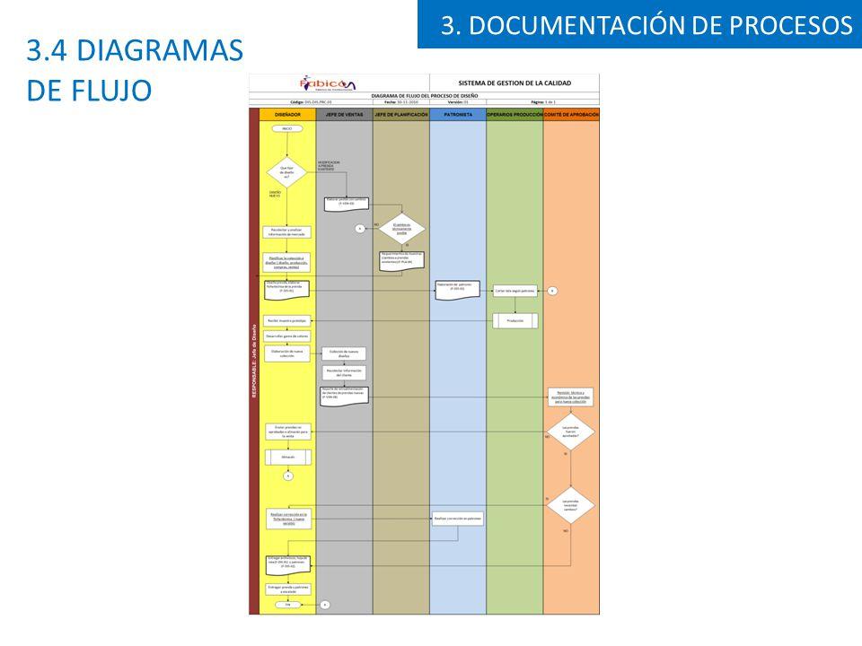 3. DOCUMENTACIÓN DE PROCESOS