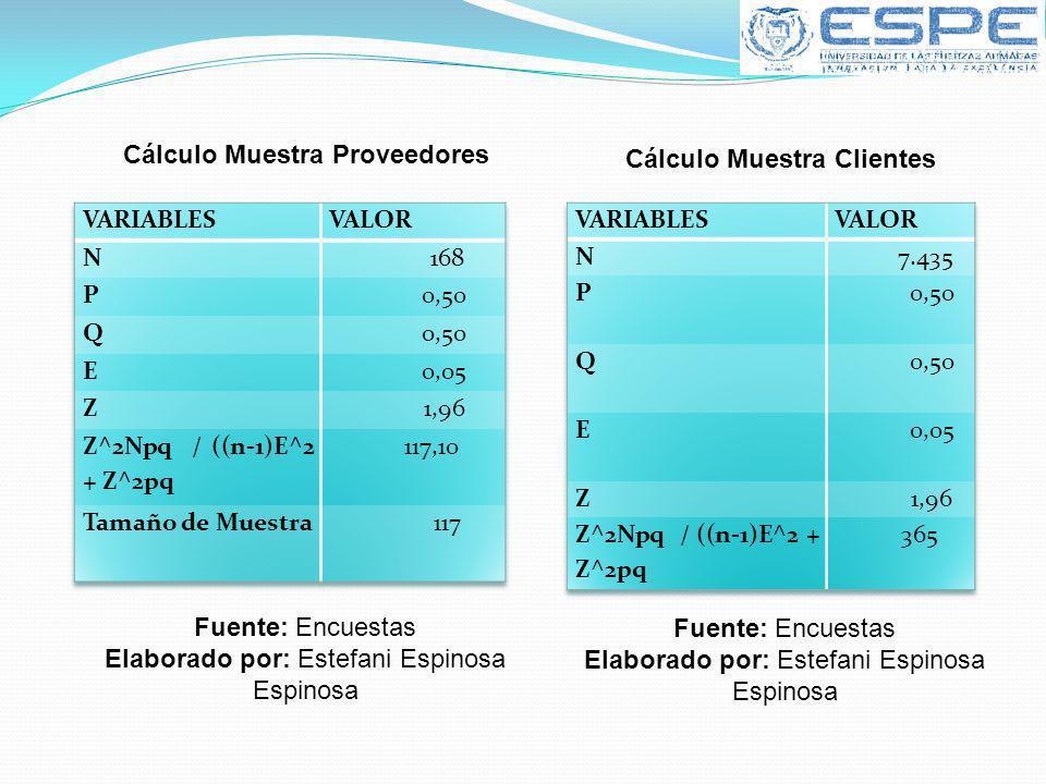 Cálculo Muestra Proveedores Cálculo Muestra Clientes