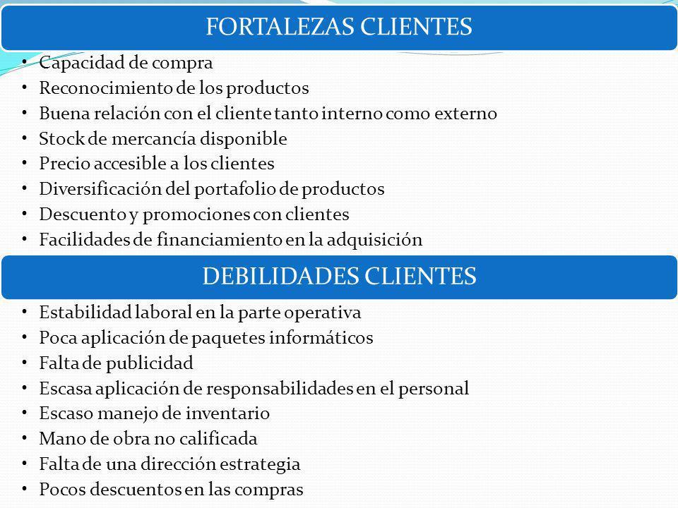 FORTALEZAS CLIENTES DEBILIDADES CLIENTES Capacidad de compra