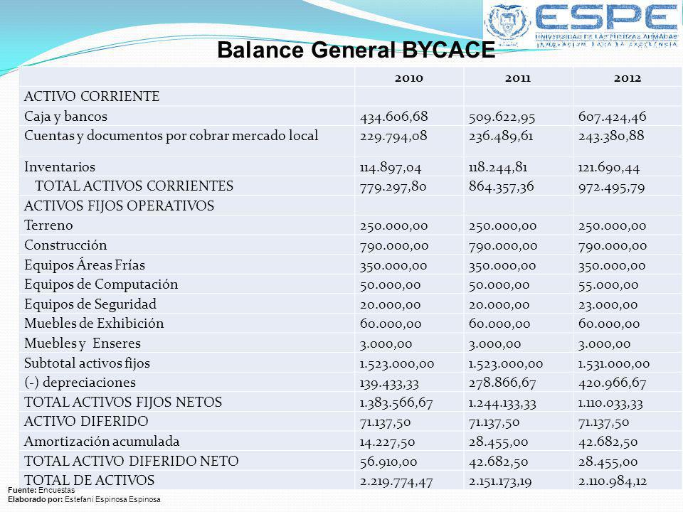 Balance General BYCACE