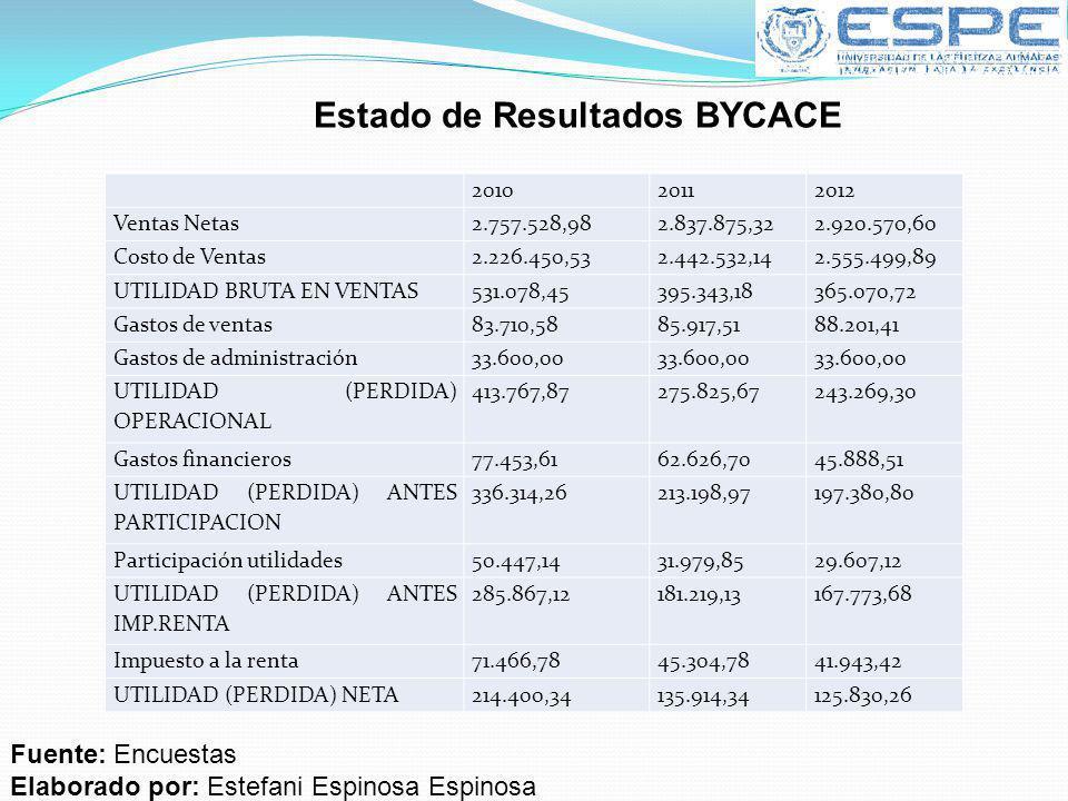 Estado de Resultados BYCACE