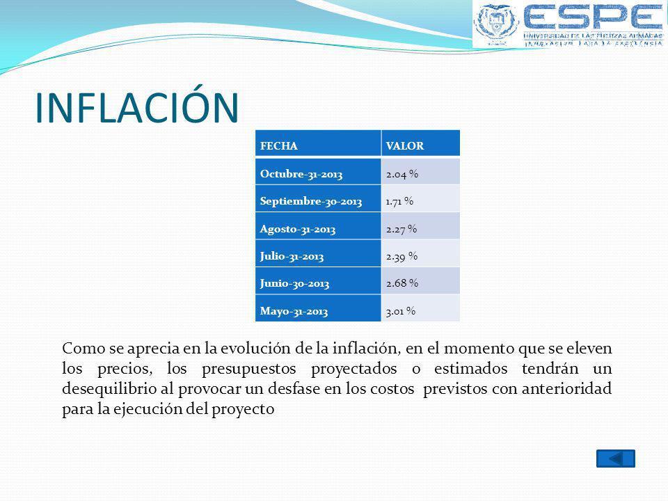 INFLACIÓN FECHA. VALOR. Octubre-31-2013. 2.04 % Septiembre-30-2013. 1.71 % Agosto-31-2013. 2.27 %