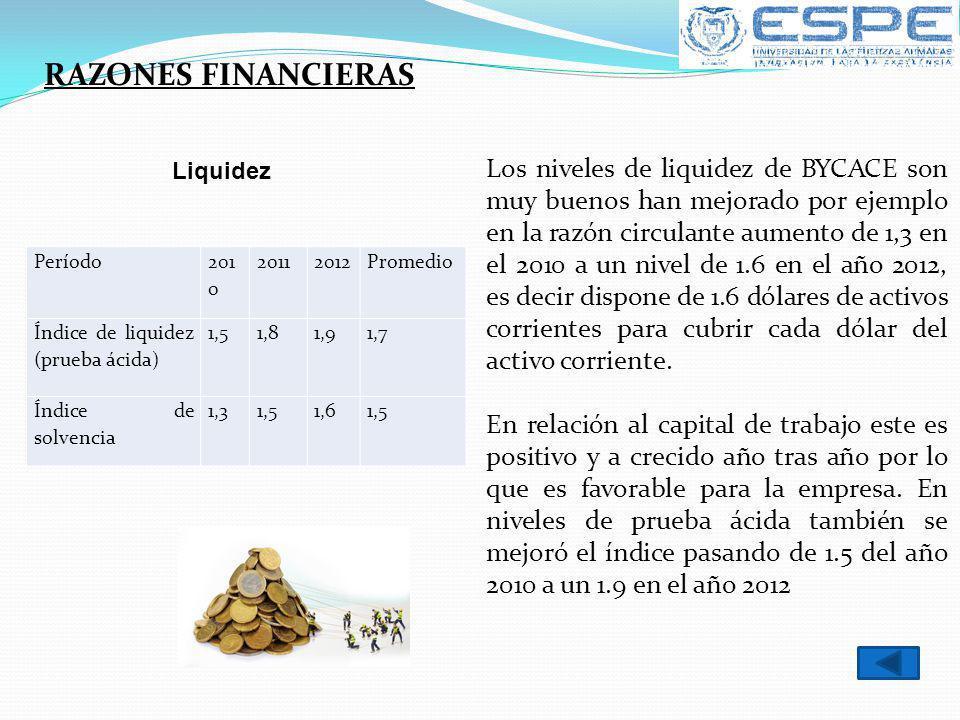 RAZONES FINANCIERAS Liquidez.