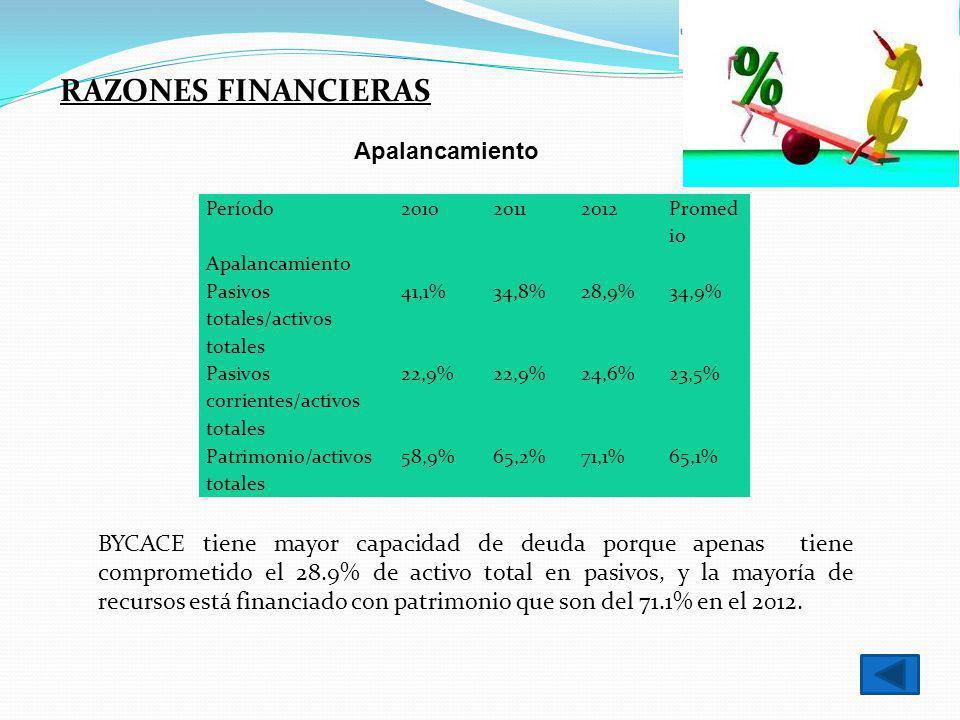 RAZONES FINANCIERAS Apalancamiento