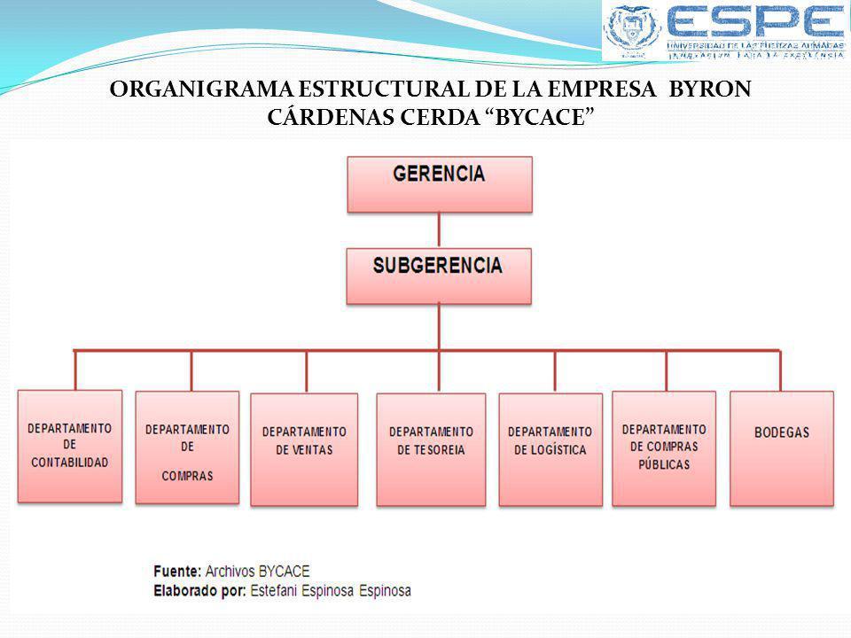 ORGANIGRAMA ESTRUCTURAL DE LA EMPRESA BYRON CÁRDENAS CERDA BYCACE