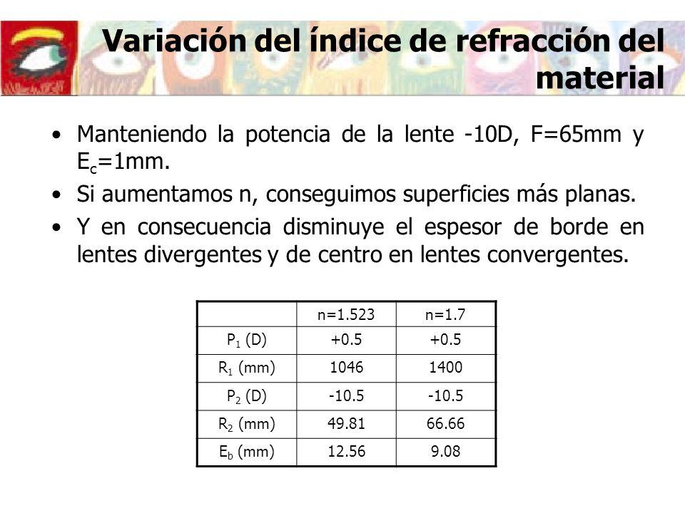 Variación del índice de refracción del material