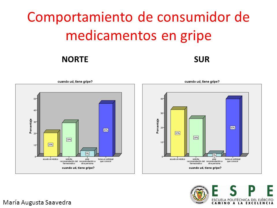 Comportamiento de consumidor de medicamentos en gripe