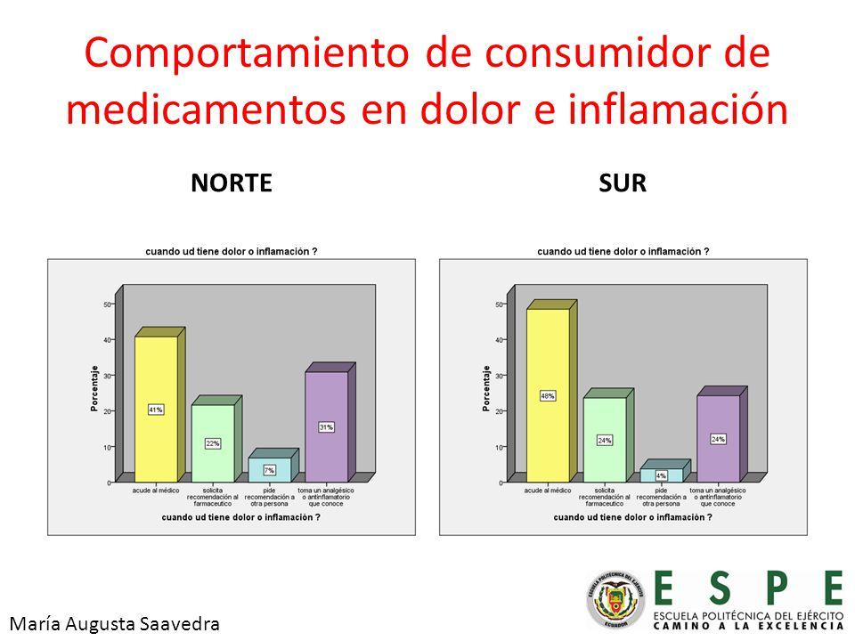 Comportamiento de consumidor de medicamentos en dolor e inflamación