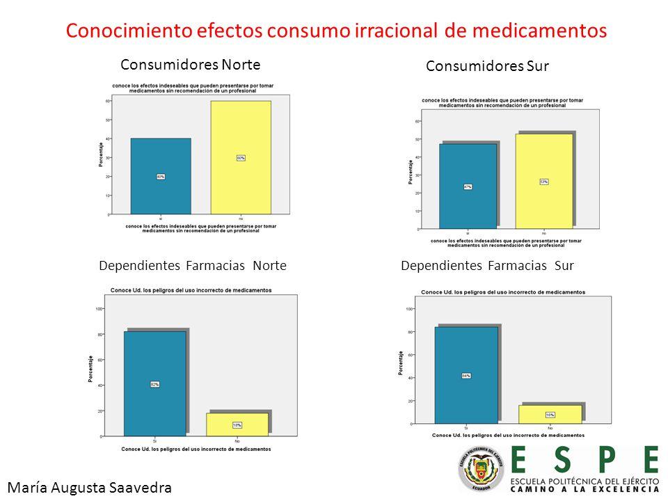 Conocimiento efectos consumo irracional de medicamentos