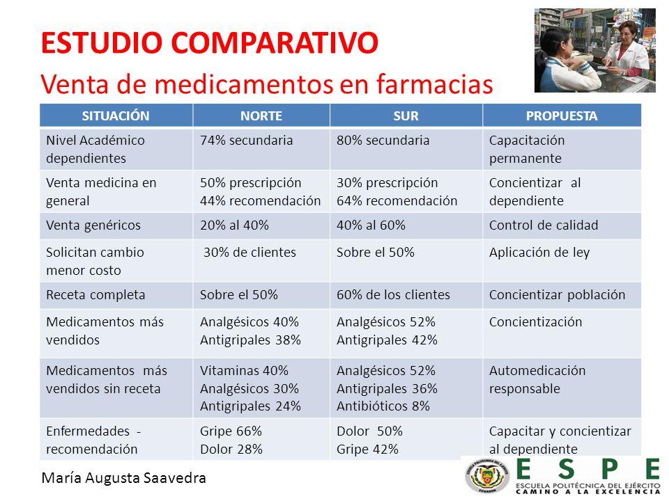 ESTUDIO COMPARATIVO Venta de medicamentos en farmacias