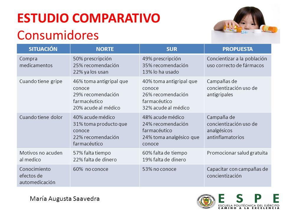 ESTUDIO COMPARATIVO Consumidores