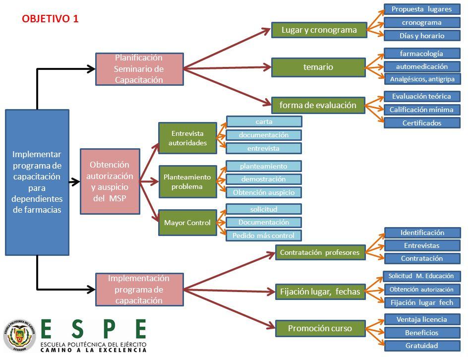 OBJETIVO 1 Lugar y cronograma Planificación Seminario de Capacitación