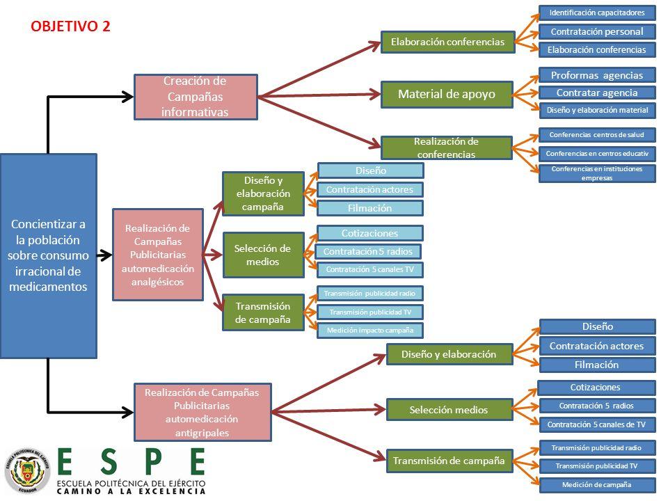 OBJETIVO 2 Creación de Campañas informativas Material de apoyo