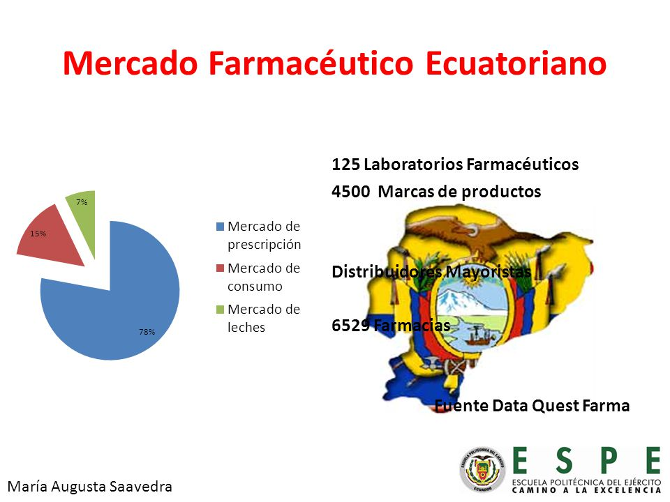 Mercado Farmacéutico Ecuatoriano