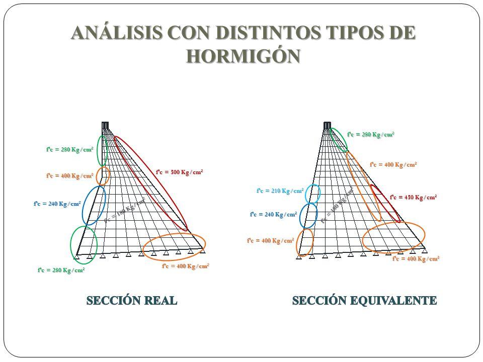 ANÁLISIS CON DISTINTOS TIPOS DE HORMIGÓN