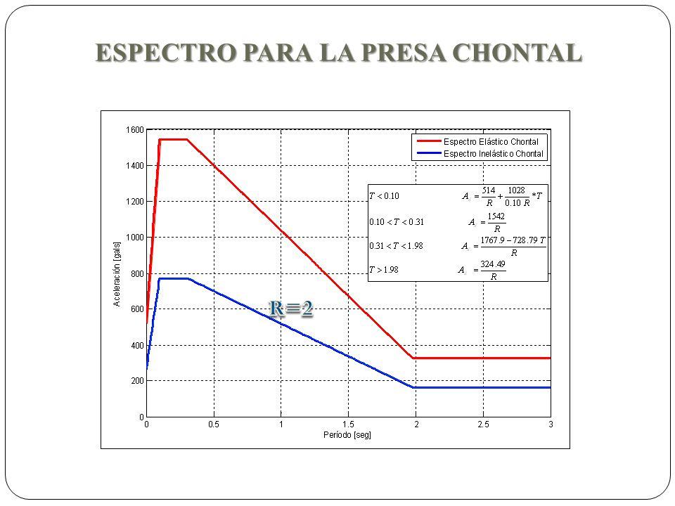 ESPECTRO PARA LA PRESA CHONTAL