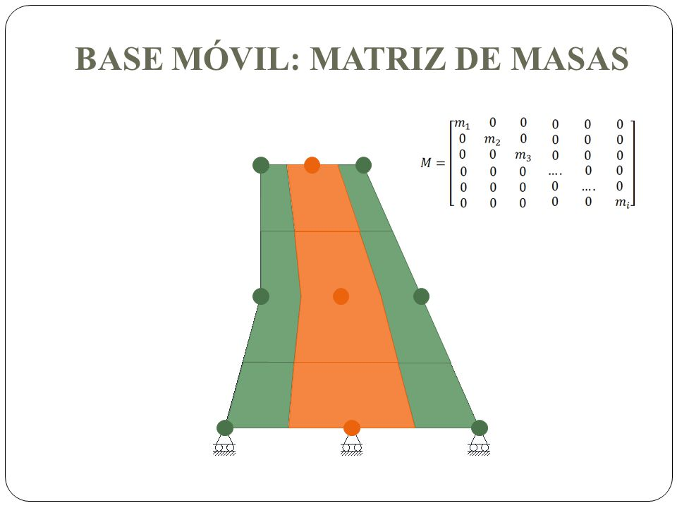 BASE MÓVIL: MATRIZ DE MASAS