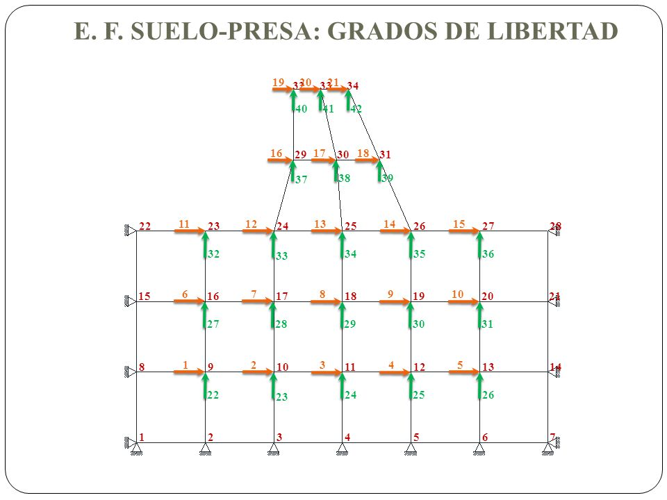 E. F. SUELO-PRESA: GRADOS DE LIBERTAD