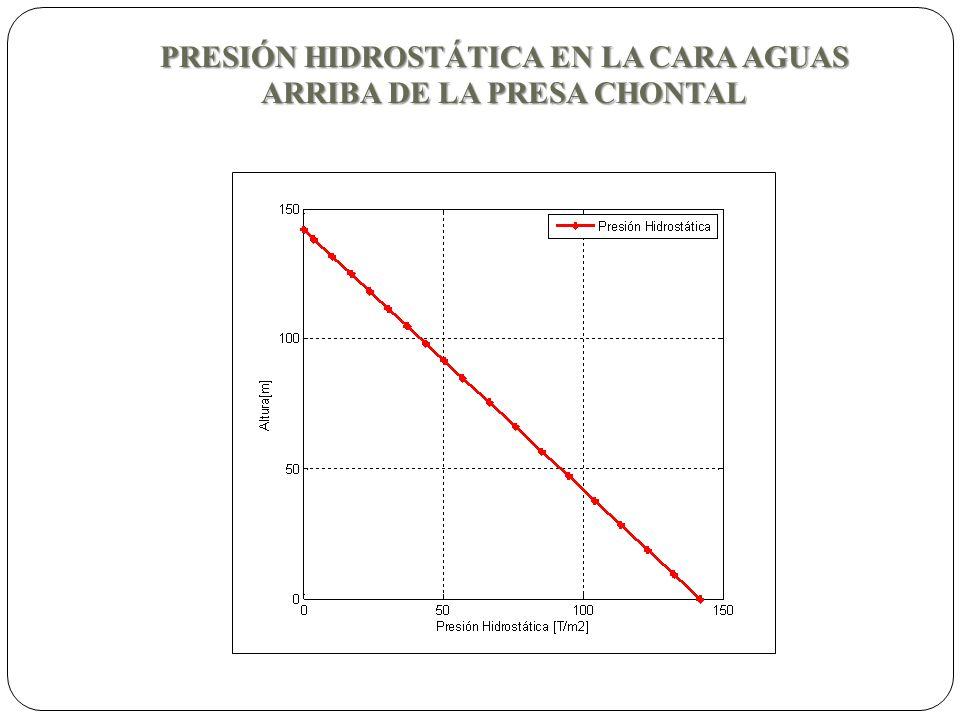 PRESIÓN HIDROSTÁTICA EN LA CARA AGUAS ARRIBA DE LA PRESA CHONTAL