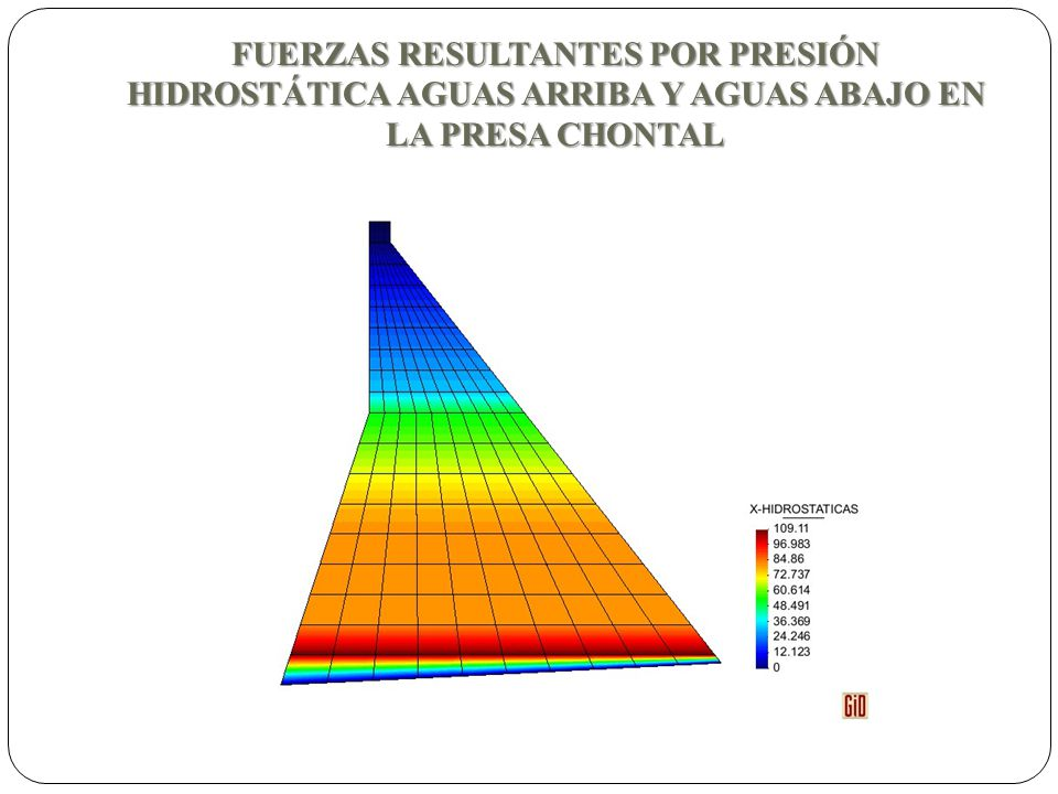 FUERZAS RESULTANTES POR PRESIÓN HIDROSTÁTICA AGUAS ARRIBA Y AGUAS ABAJO EN LA PRESA CHONTAL