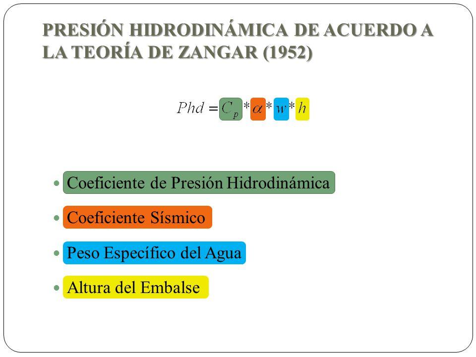 PRESIÓN HIDRODINÁMICA DE ACUERDO A LA TEORÍA DE ZANGAR (1952)