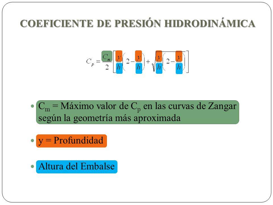 COEFICIENTE DE PRESIÓN HIDRODINÁMICA