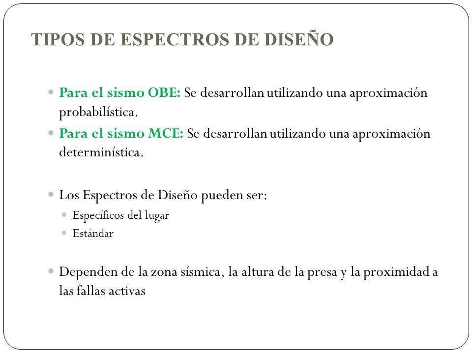 TIPOS DE ESPECTROS DE DISEÑO