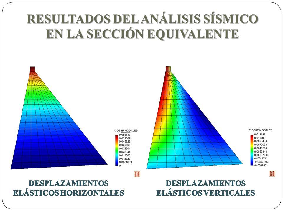 RESULTADOS DEL ANÁLISIS SÍSMICO EN LA SECCIÓN EQUIVALENTE