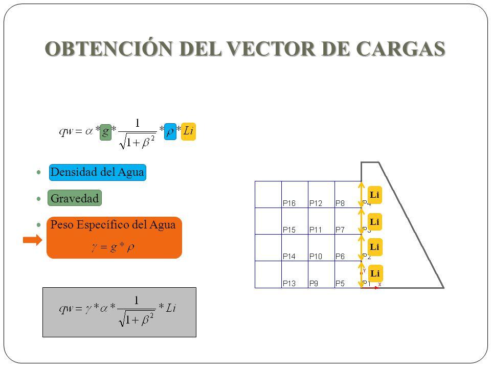 OBTENCIÓN DEL VECTOR DE CARGAS