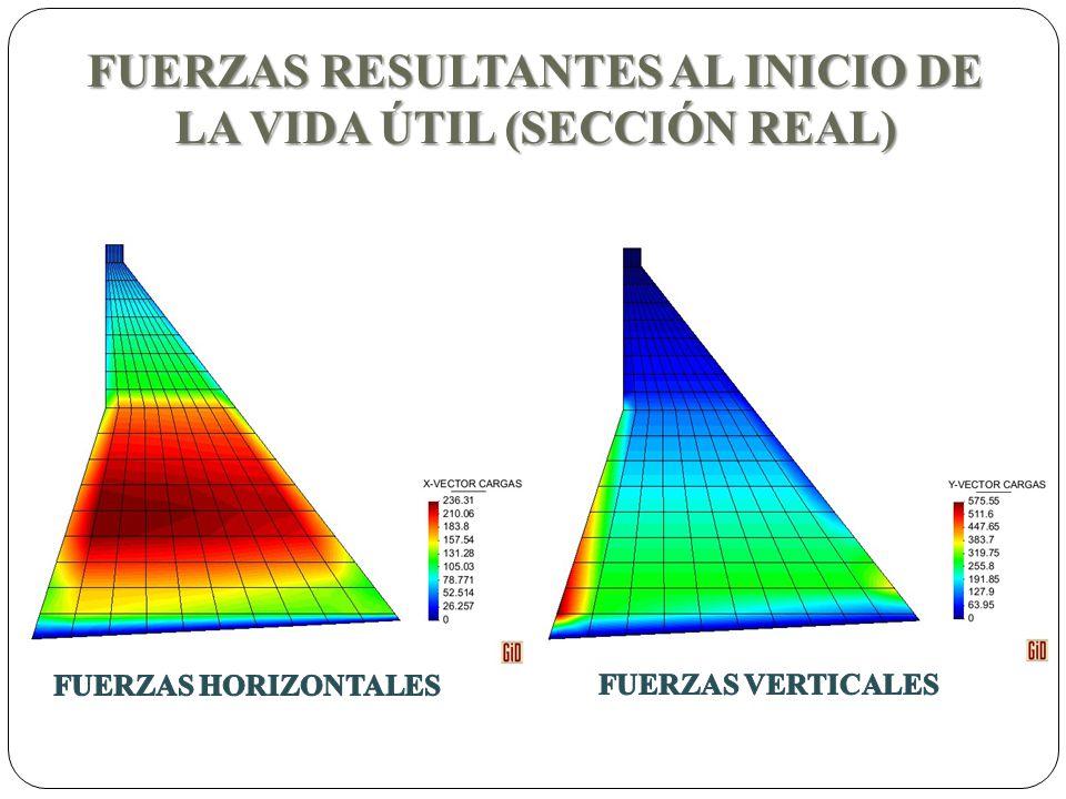 FUERZAS RESULTANTES AL INICIO DE LA VIDA ÚTIL (SECCIÓN REAL)