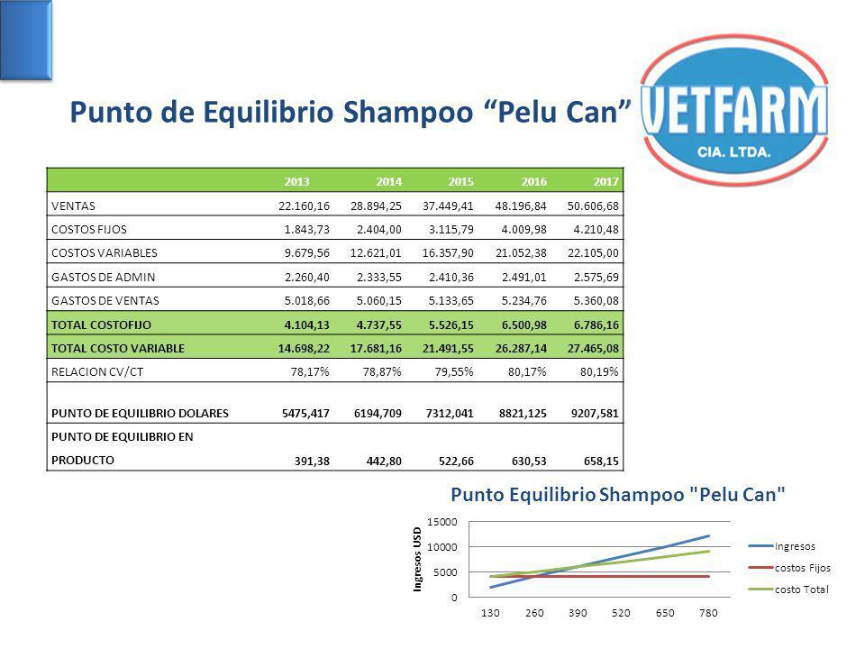 Punto de Equilibrio Shampoo Pelu Can