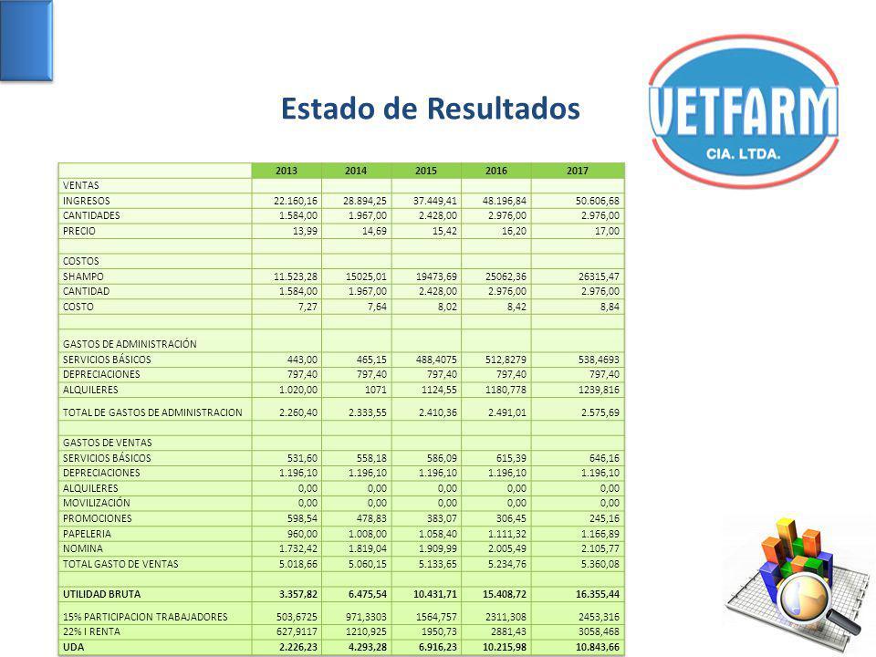 Estado de Resultados 2013 2014 2015 2016 2017 VENTAS INGRESOS