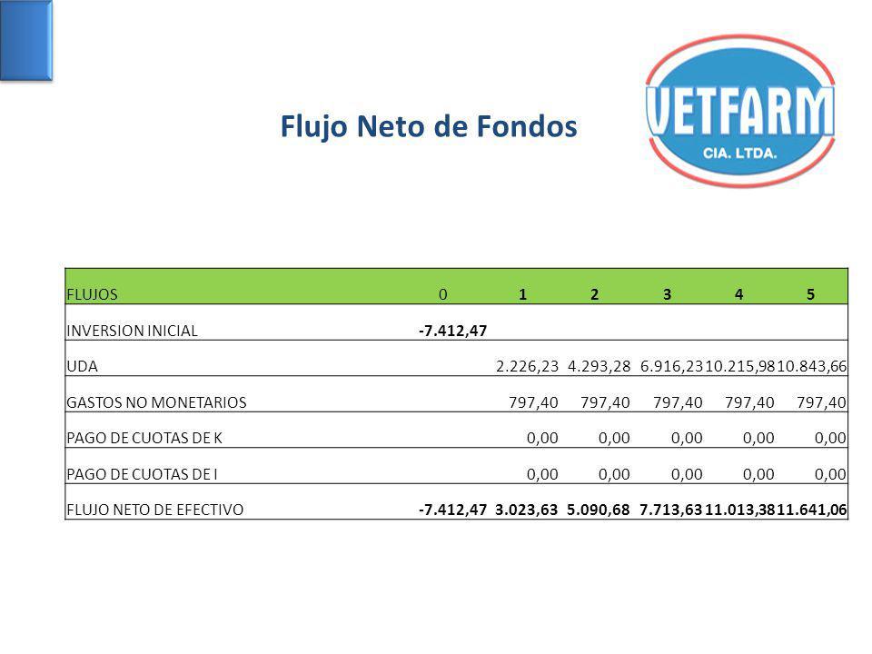 Flujo Neto de Fondos FLUJOS 1 2 3 4 5 INVERSION INICIAL -7.412,47 UDA