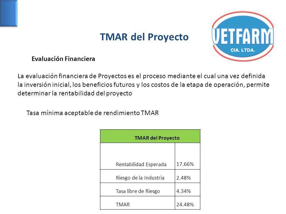 TMAR del Proyecto Evaluación Financiera