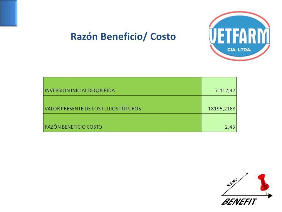 Razón Beneficio/ Costo