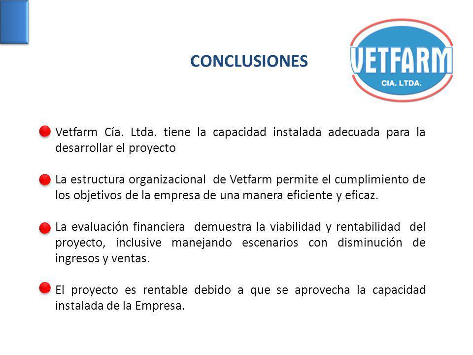 CONCLUSIONES Vetfarm Cía. Ltda. tiene la capacidad instalada adecuada para la desarrollar el proyecto.