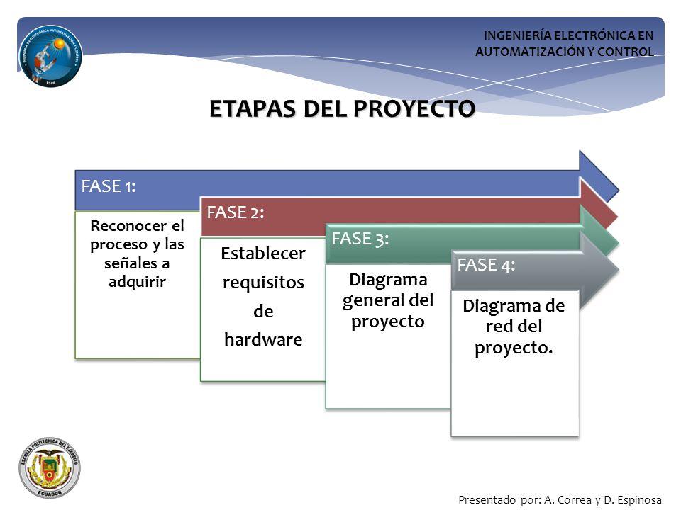 ETAPAS DEL PROYECTO INGENIERÍA ELECTRÓNICA EN AUTOMATIZACIÓN Y CONTROL