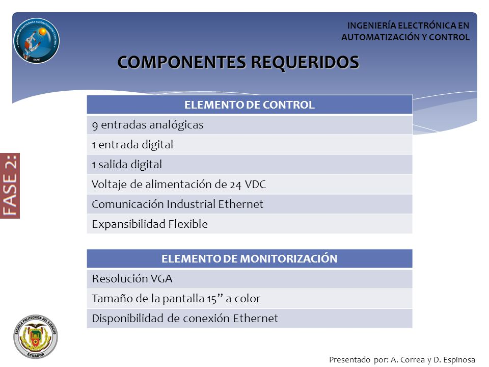 COMPONENTES REQUERIDOS ELEMENTO DE MONITORIZACIÓN