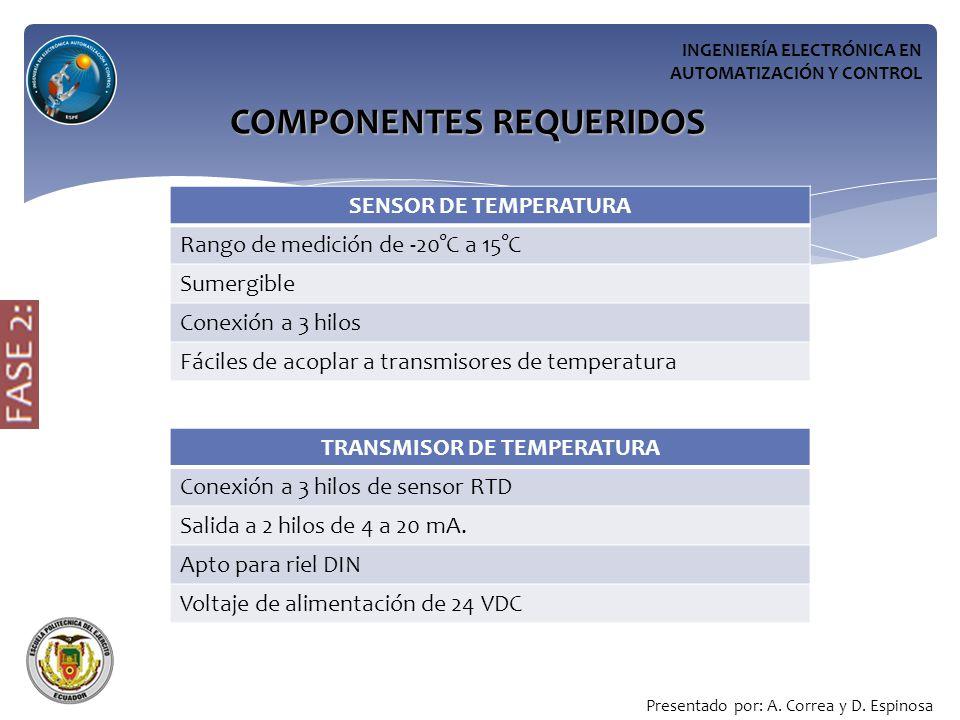 COMPONENTES REQUERIDOS TRANSMISOR DE TEMPERATURA