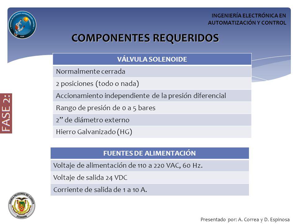 COMPONENTES REQUERIDOS FUENTES DE ALIMENTACIÓN