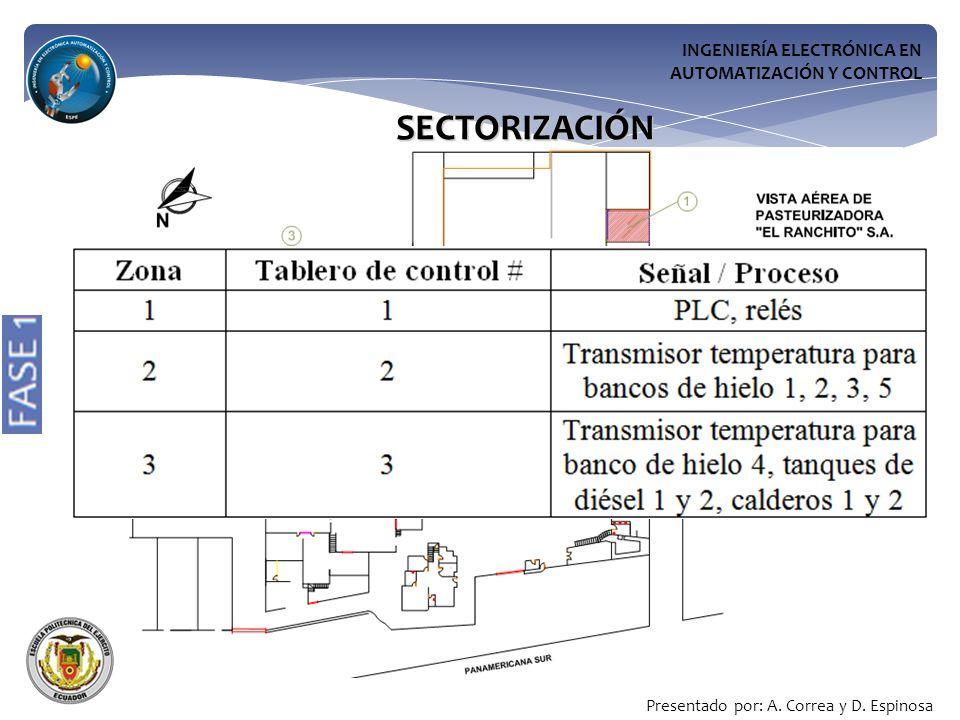 SECTORIZACIÓN INGENIERÍA ELECTRÓNICA EN AUTOMATIZACIÓN Y CONTROL