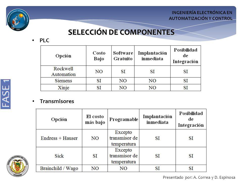 SELECCIÓN DE COMPONENTES